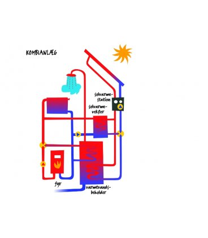Solvarme-kombianlæg (varmt vand & rumvarme)
