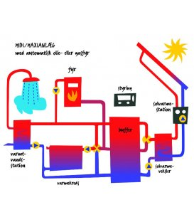 Midi-solvarmeanlæg med buffertank