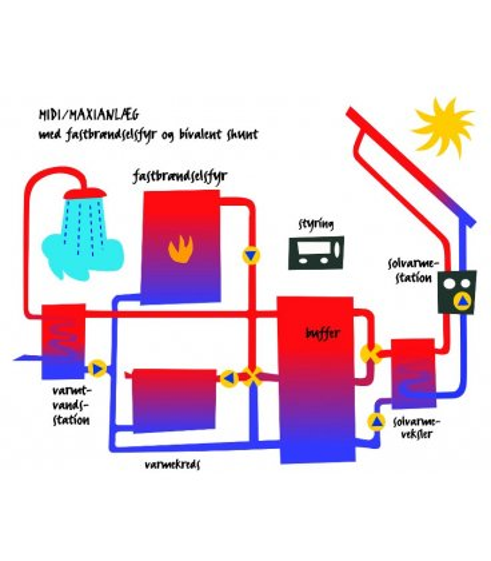 Maxi-solvarmeanlæg med buffertank